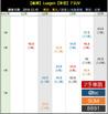 107年12月10日 中古車行情週報:Luxgen 7 SUV篇